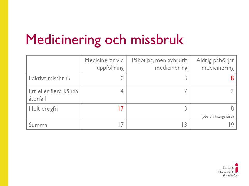 Medicinering och missbruk