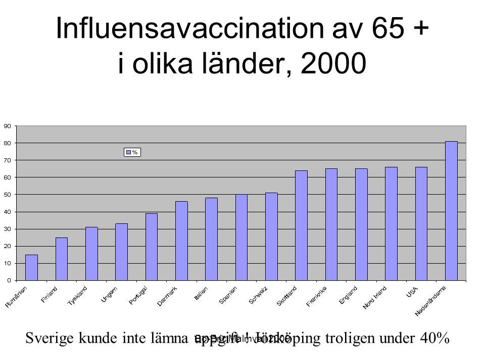 Influensavaccination av 65 + i olika länder, 2000