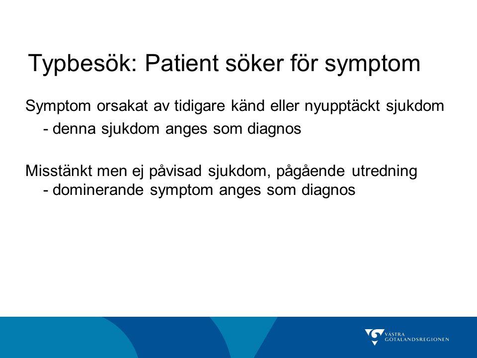 Typbesök: Patient söker för symptom