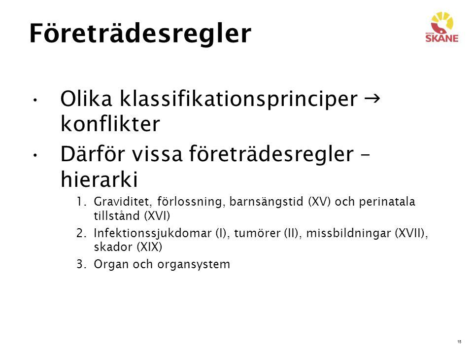 Företrädesregler Olika klassifikationsprinciper  konflikter
