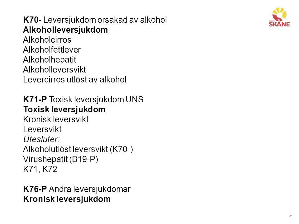 K70- Leversjukdom orsakad av alkohol