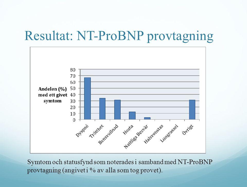Resultat: NT-ProBNP provtagning