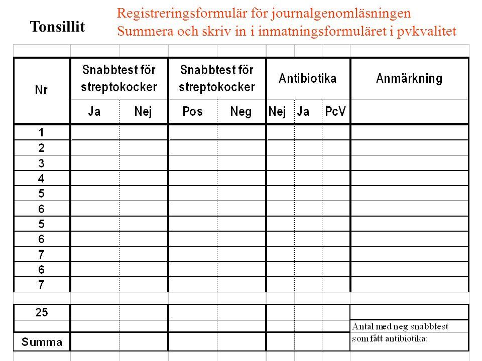 Tonsillit Registreringsformulär för journalgenomläsningen