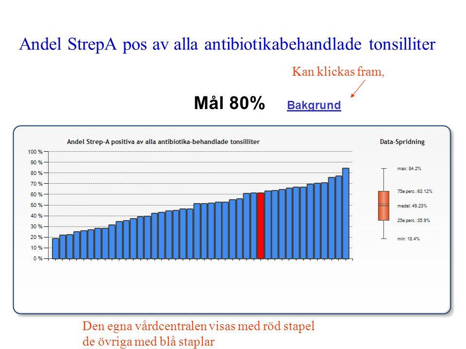 Andel StrepA pos av alla antibiotikabehandlade tonsilliter