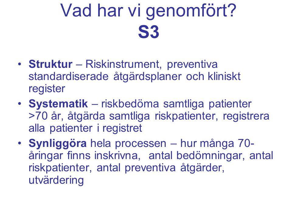 Vad har vi genomfört S3 Struktur – Riskinstrument, preventiva standardiserade åtgärdsplaner och kliniskt register.