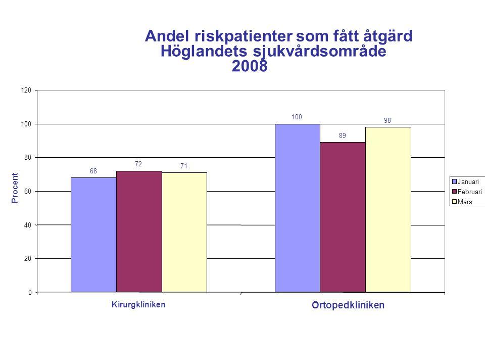 Andel riskpatienter som fått åtgärd Höglandets sjukvårdsområde 2008