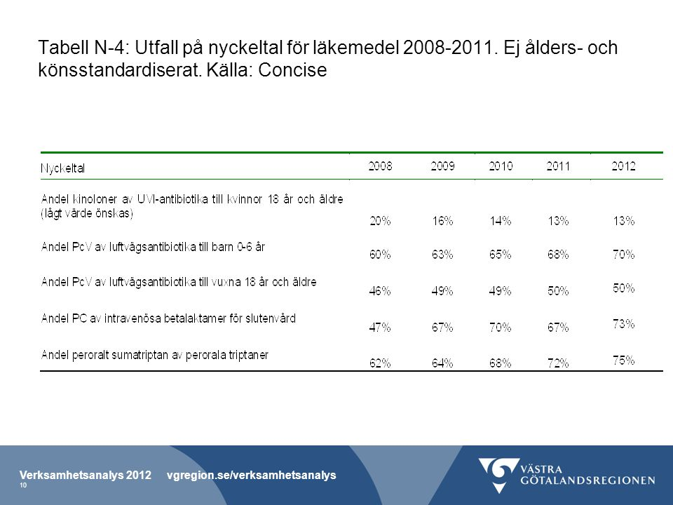 Tabell N-4: Utfall på nyckeltal för läkemedel 2008-2011
