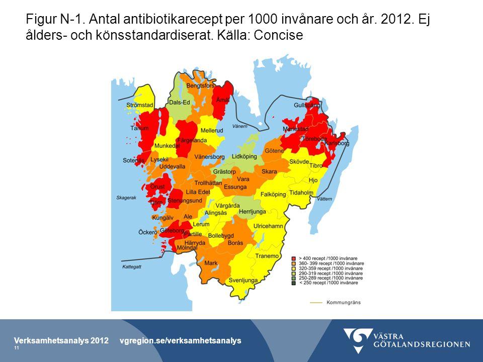 Figur N-1. Antal antibiotikarecept per 1000 invånare och år. 2012