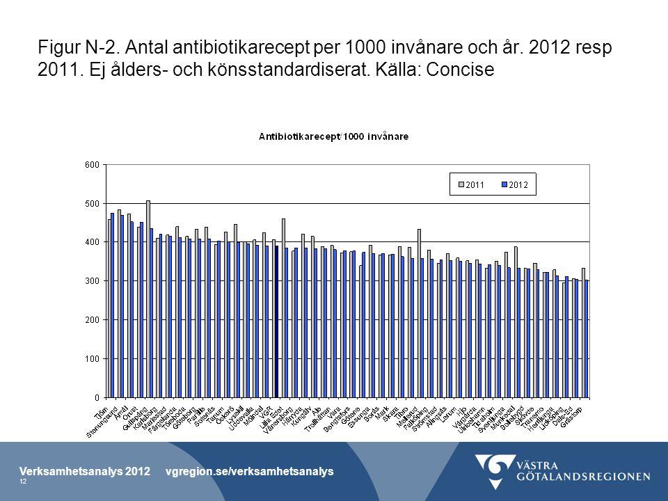 Figur N-2. Antal antibiotikarecept per 1000 invånare och år