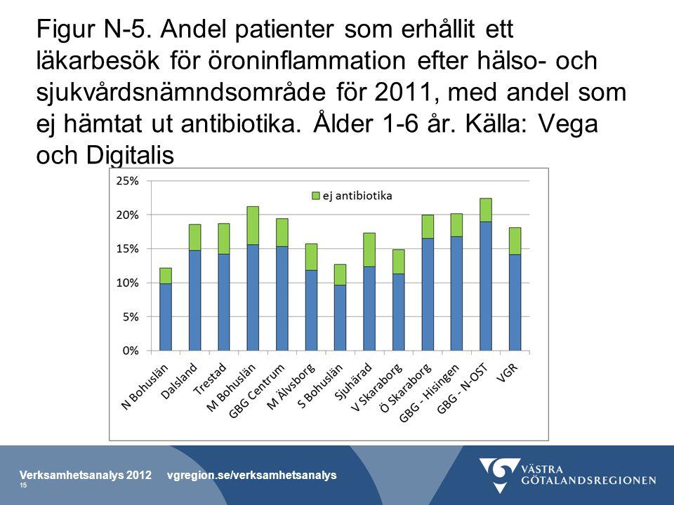 Figur N-5. Andel patienter som erhållit ett läkarbesök för öroninflammation efter hälso- och sjukvårdsnämndsområde för 2011, med andel som ej hämtat ut antibiotika. Ålder 1-6 år. Källa: Vega och Digitalis