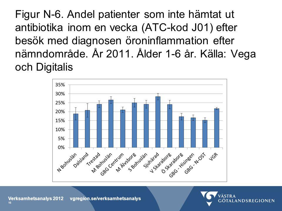 Figur N-6. Andel patienter som inte hämtat ut antibiotika inom en vecka (ATC-kod J01) efter besök med diagnosen öroninflammation efter nämndområde. År 2011. Ålder 1-6 år. Källa: Vega och Digitalis