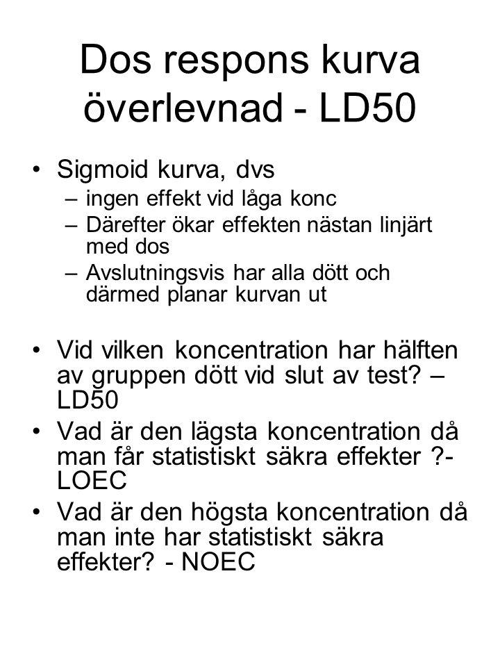 Dos respons kurva överlevnad - LD50