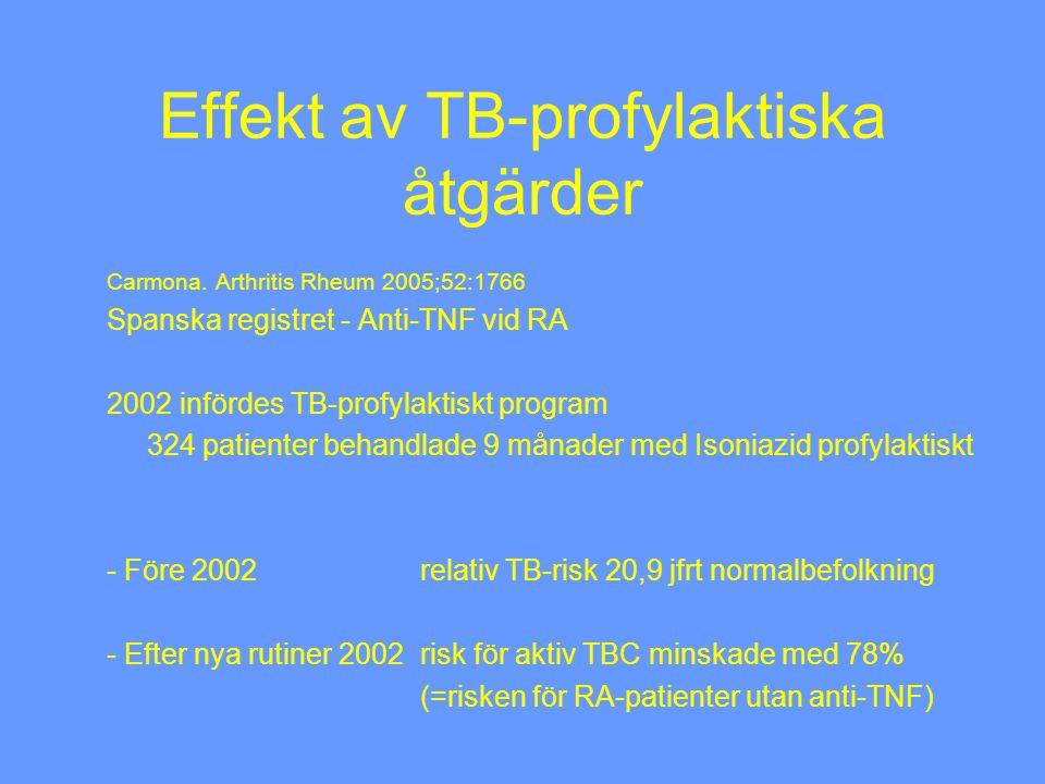 Effekt av TB-profylaktiska åtgärder