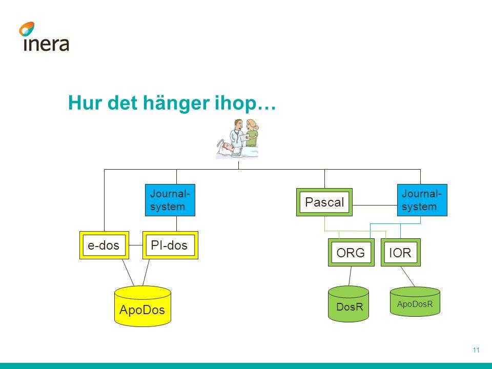 Hur det hänger ihop… ApoDos e-dos PI-dos Pascal ORG IOR Journal-