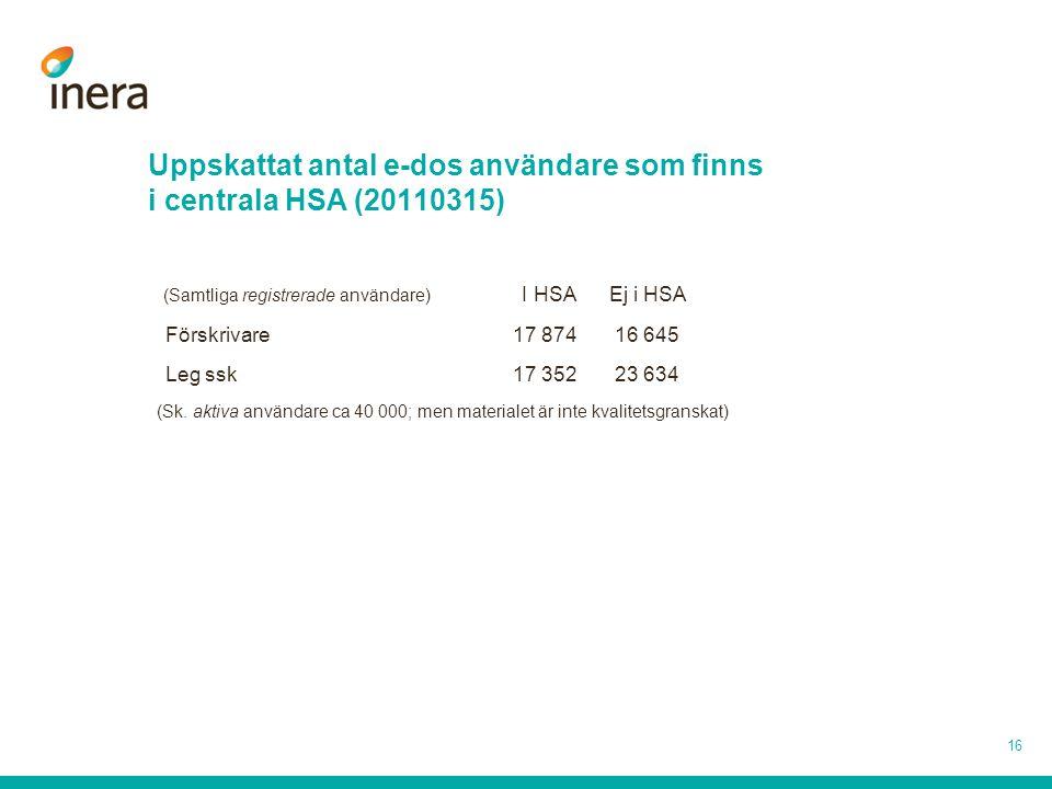 Uppskattat antal e-dos användare som finns i centrala HSA (20110315)