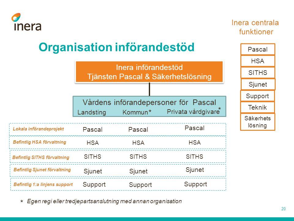 Organisation införandestöd