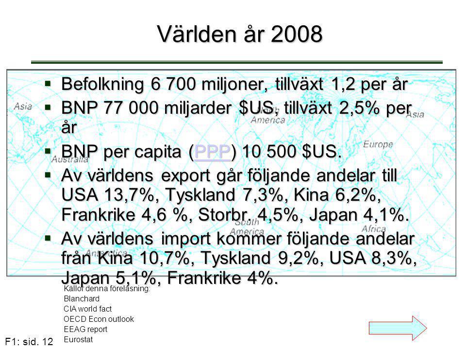 Världen år 2008 Befolkning 6 700 miljoner, tillväxt 1,2 per år