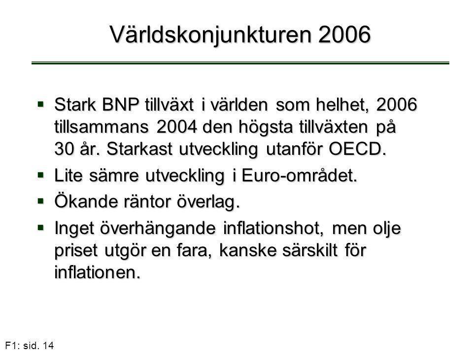 Världskonjunkturen 2006
