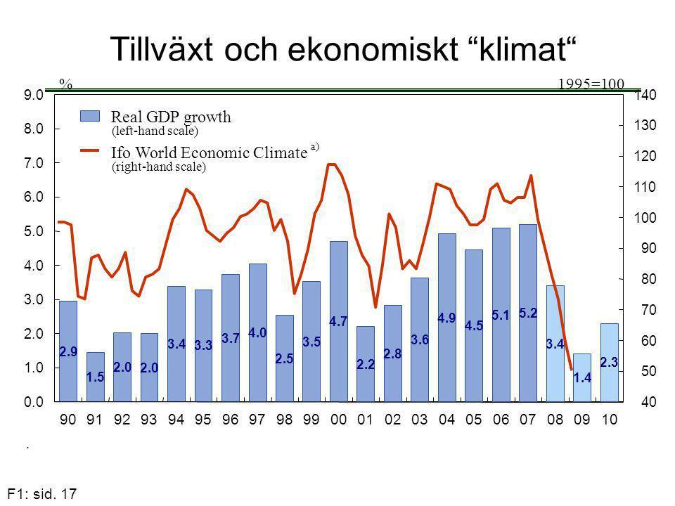 Tillväxt och ekonomiskt klimat