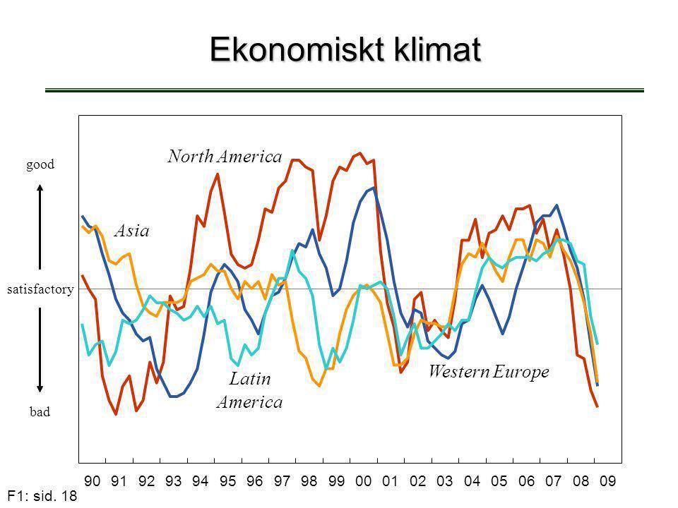 Ekonomiskt klimat North America Asia Western Europe Latin America 90