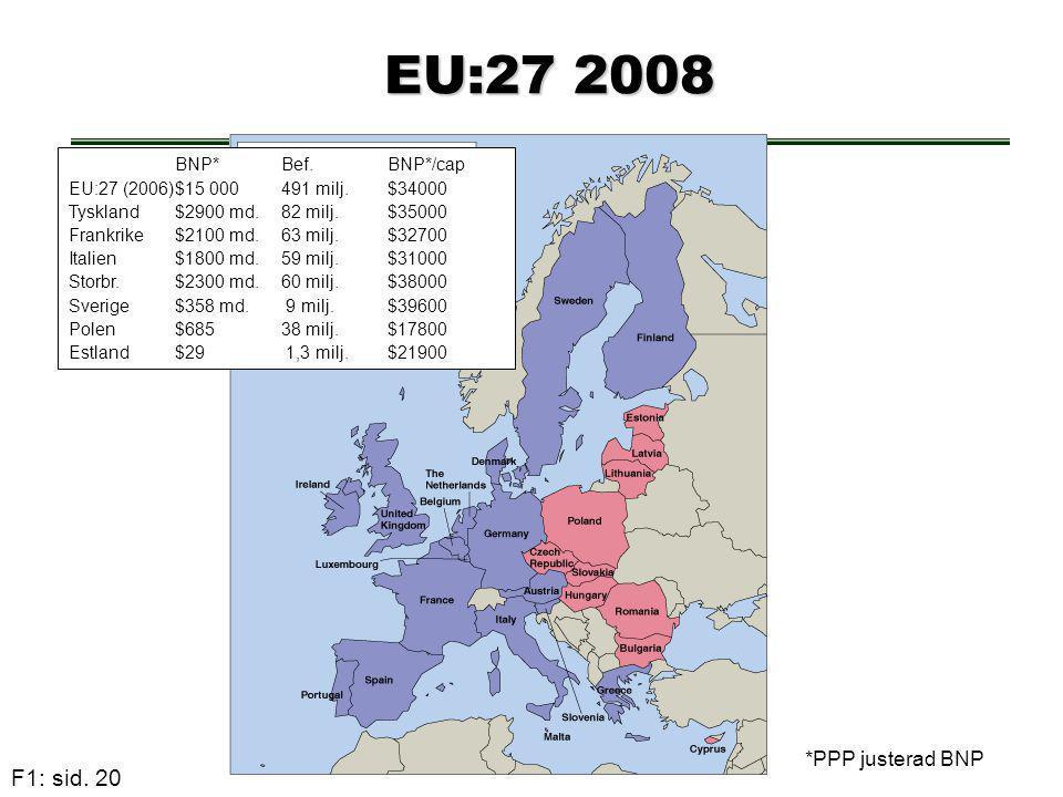 EU:27 2008 BNP* Bef. BNP*/cap *PPP justerad BNP