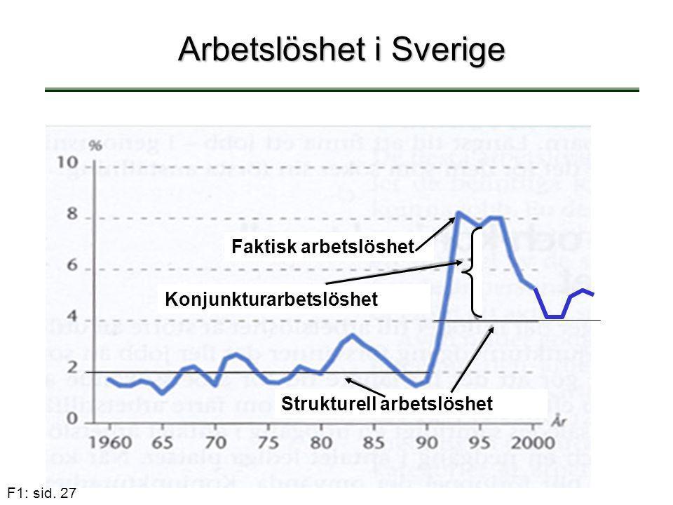 Arbetslöshet i Sverige