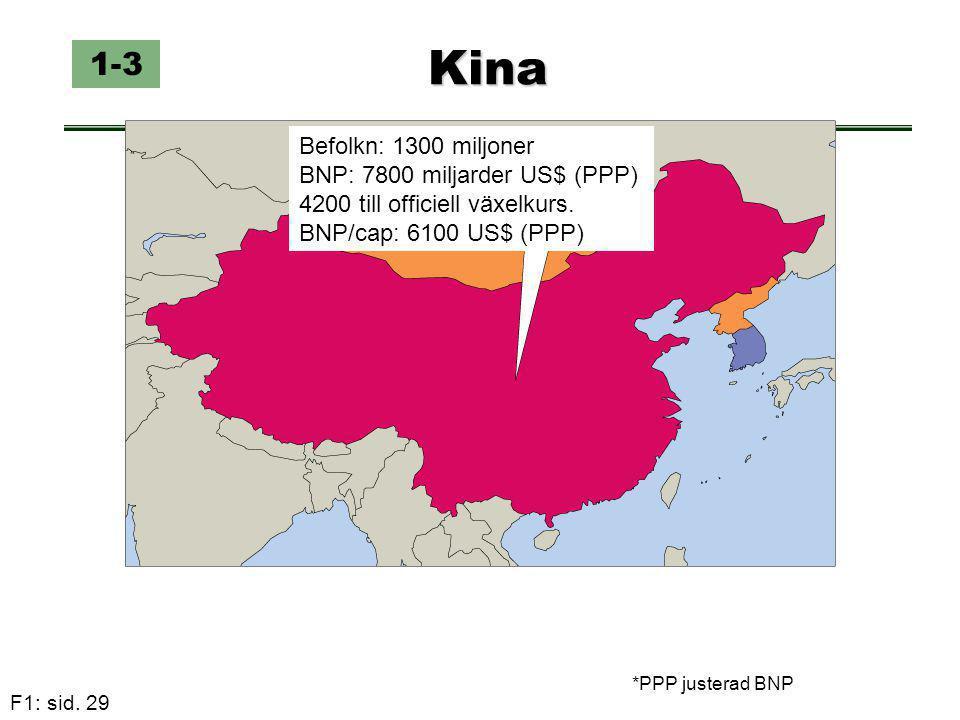 Kina 1-3 Befolkn: 1300 miljoner