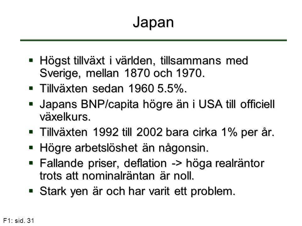 Japan Högst tillväxt i världen, tillsammans med Sverige, mellan 1870 och 1970. Tillväxten sedan 1960 5.5%.