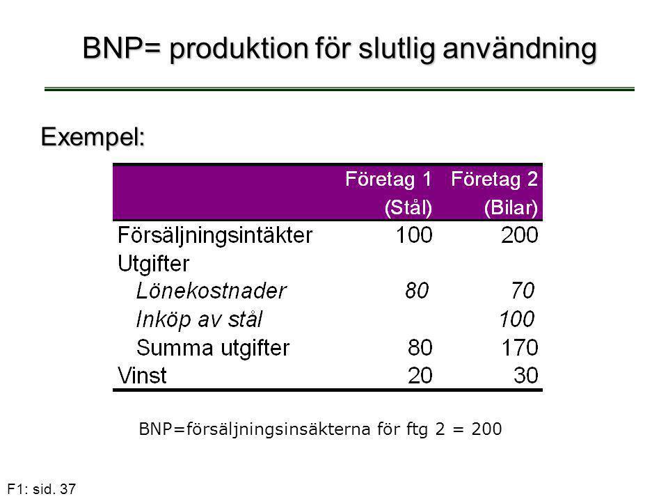 BNP= produktion för slutlig användning