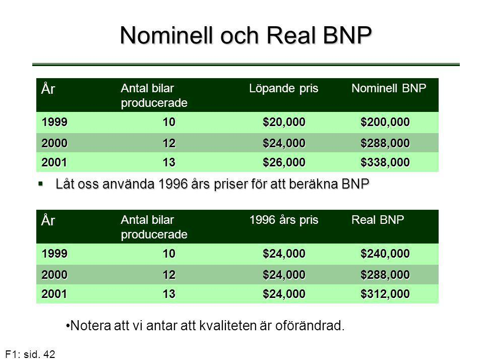 Nominell och Real BNP År År