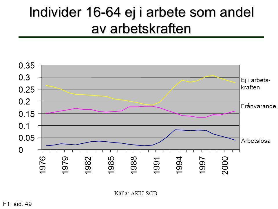 Individer 16-64 ej i arbete som andel av arbetskraften