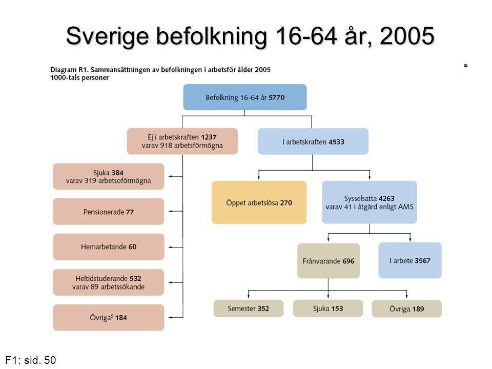 Sverige befolkning 16-64 år, 2005
