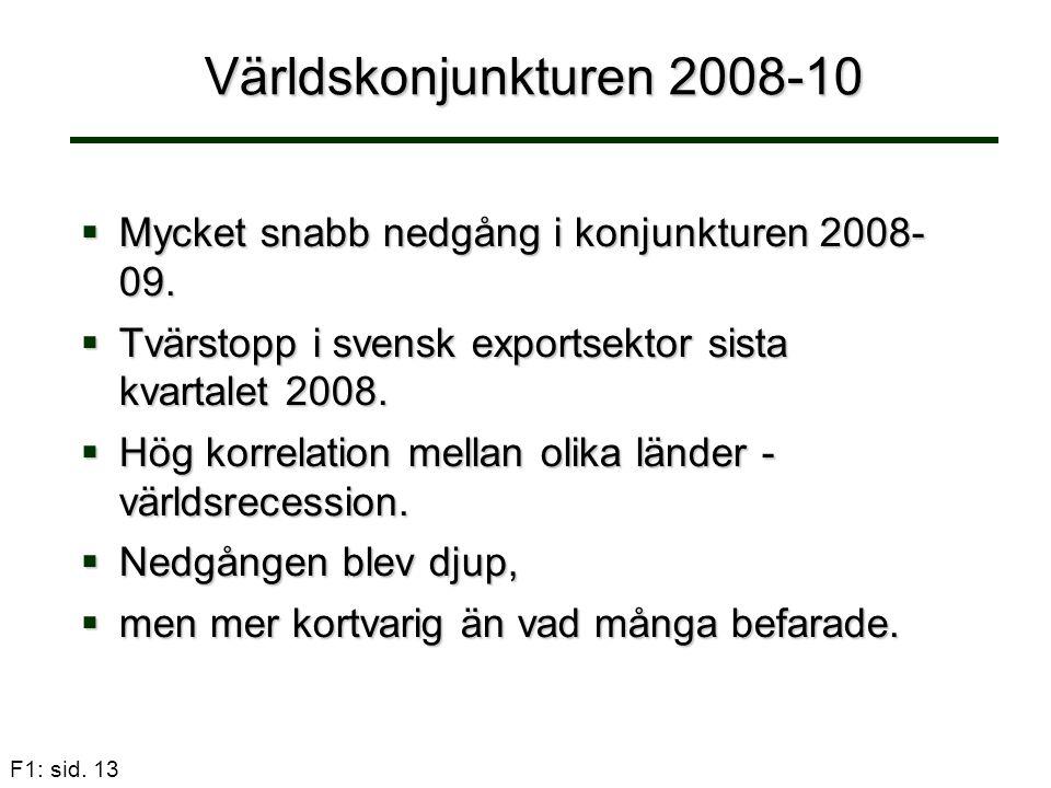 Världskonjunkturen 2008-10 Mycket snabb nedgång i konjunkturen 2008- 09. Tvärstopp i svensk exportsektor sista kvartalet 2008.