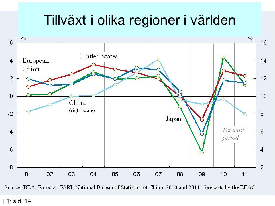 Tillväxt i olika regioner i världen