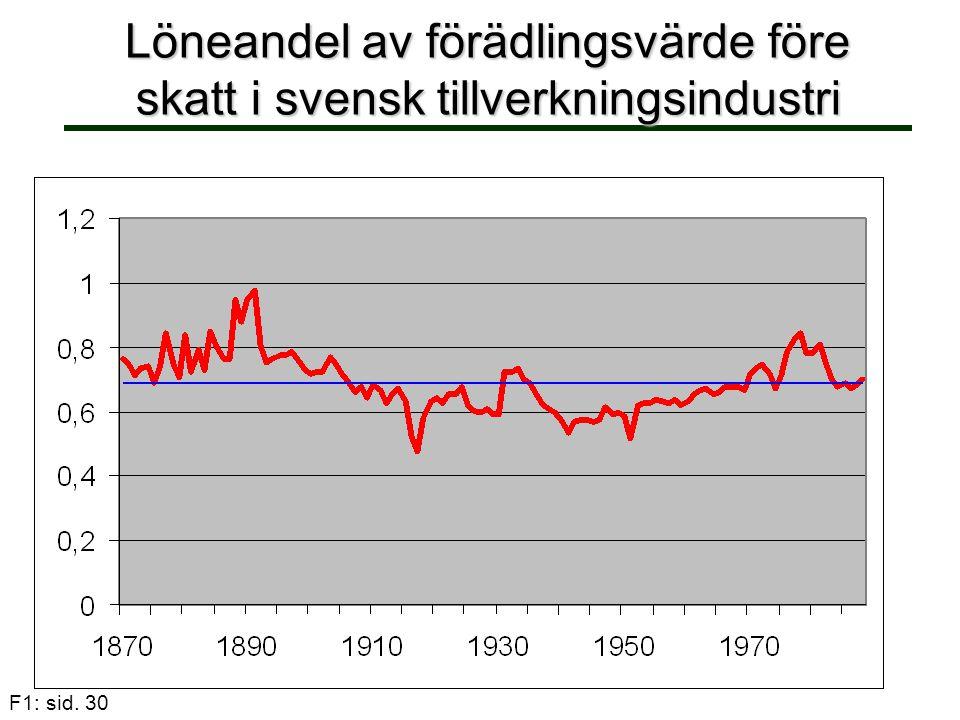 Löneandel av förädlingsvärde före skatt i svensk tillverkningsindustri