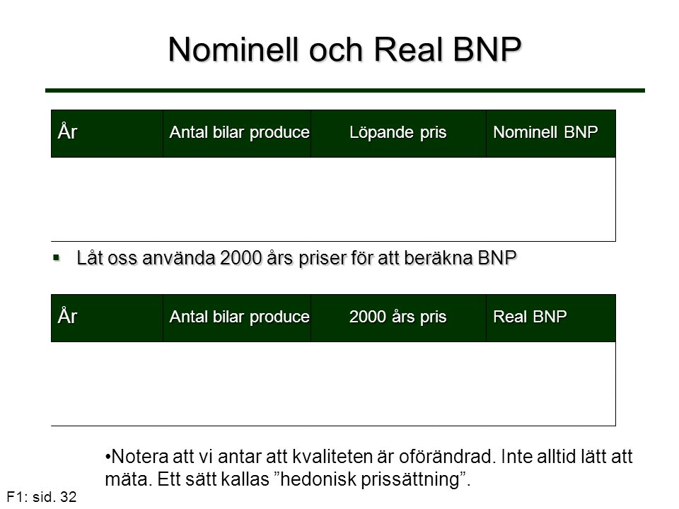Nominell och Real BNP År