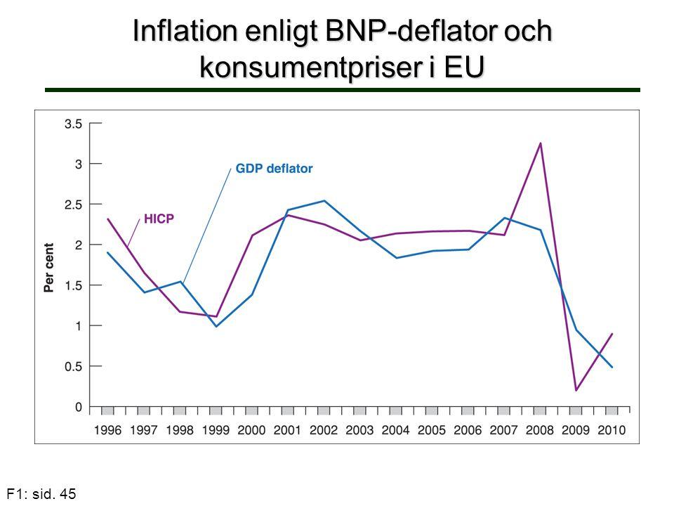 Inflation enligt BNP-deflator och konsumentpriser i EU