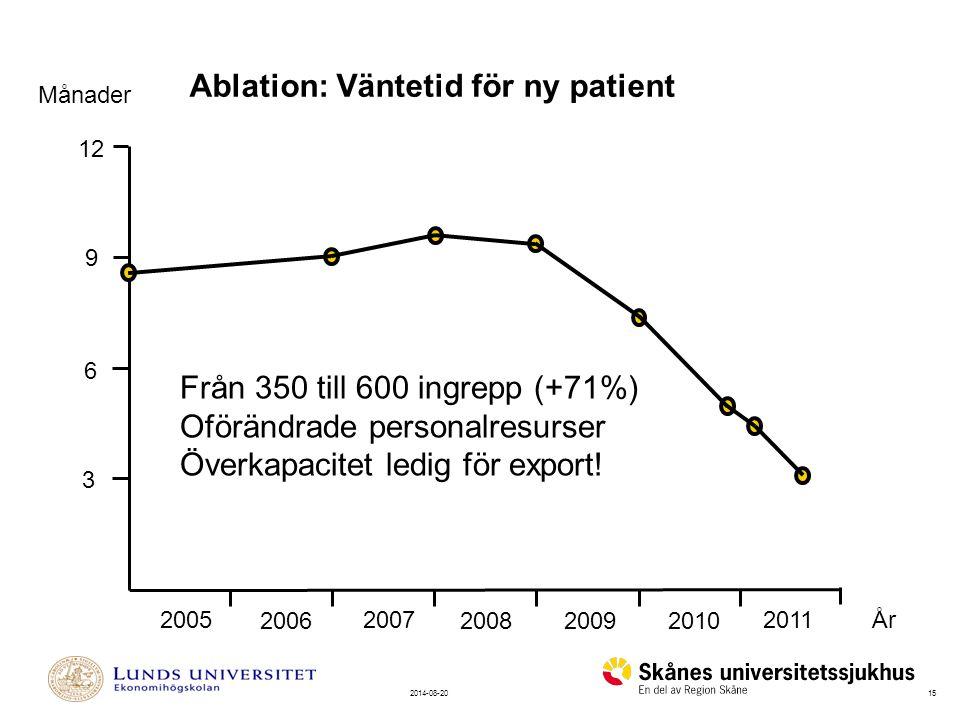 Ablation: Väntetid för ny patient