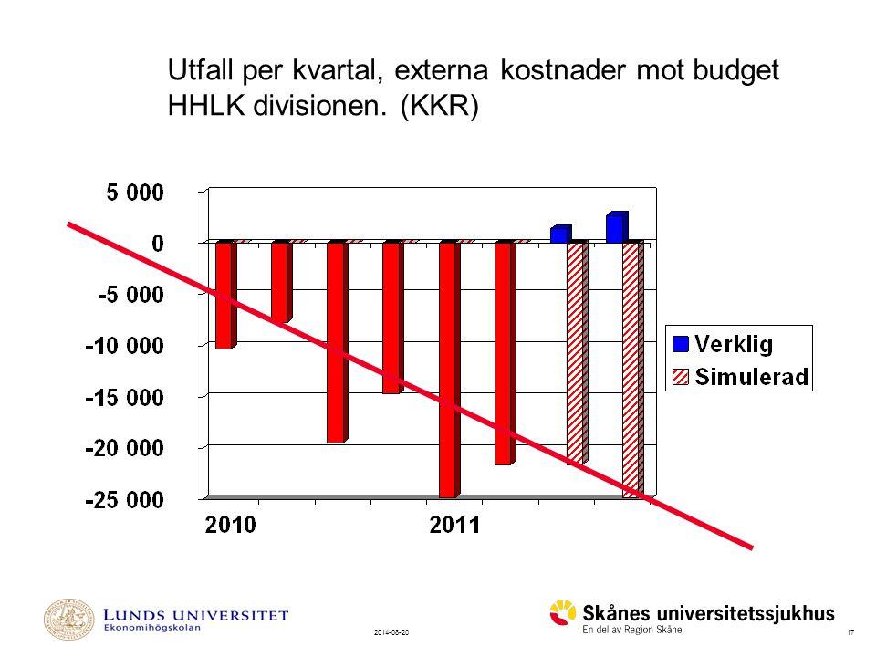 Utfall per kvartal, externa kostnader mot budget