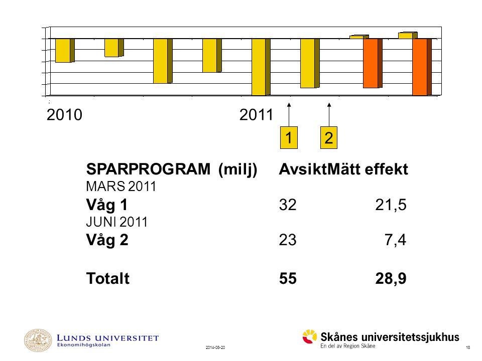 SPARPROGRAM (milj) Avsikt Mätt effekt Våg 1 32 21,5 Våg 2 23 7,4