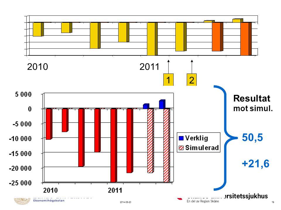 2010 2011 1. 2. SPARPROGRAM (milj) Avsikt Mätt effekt Resultat. MARS 2011 mot simul. Våg 1 32 21,5.