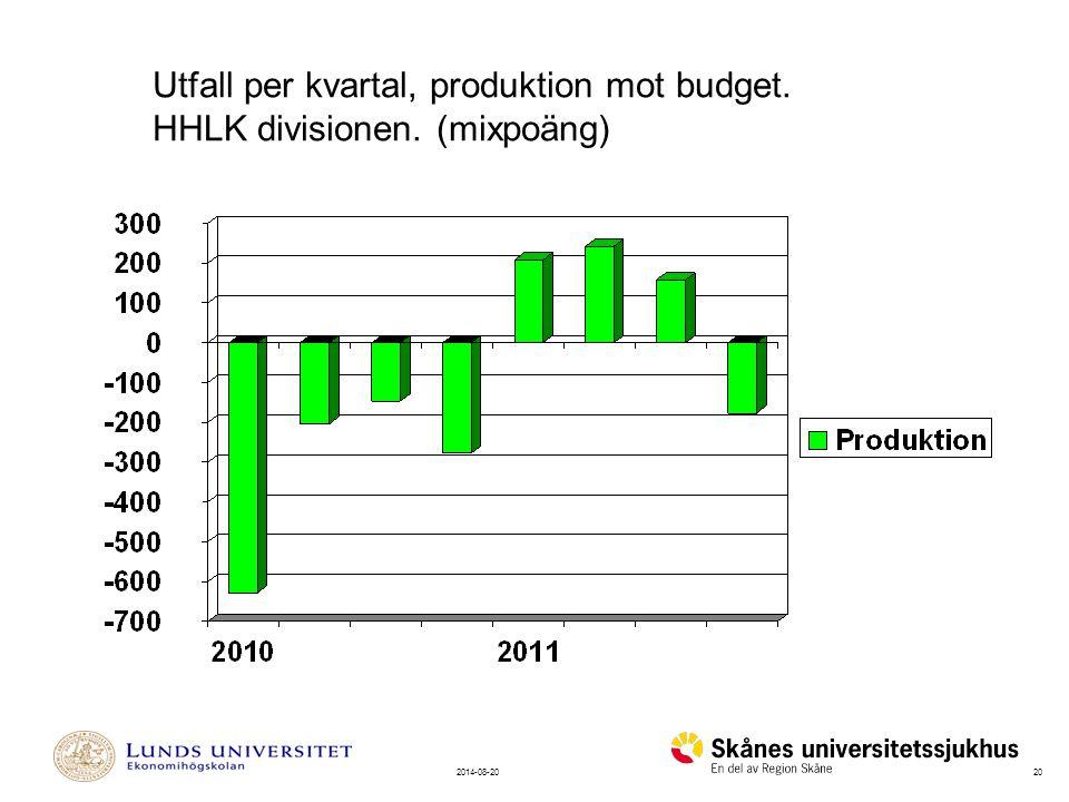 Utfall per kvartal, produktion mot budget.