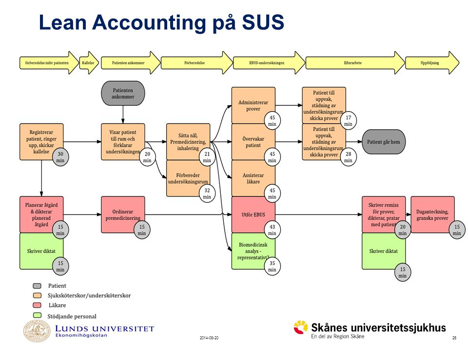 Lean Accounting på SUS