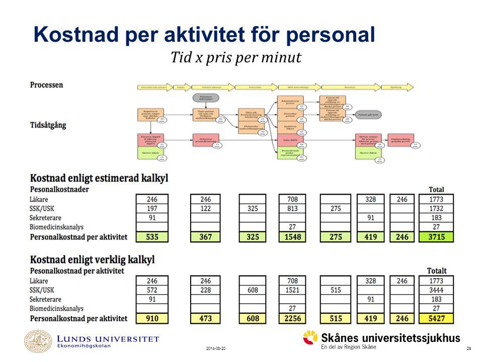 Kostnad per aktivitet för personal