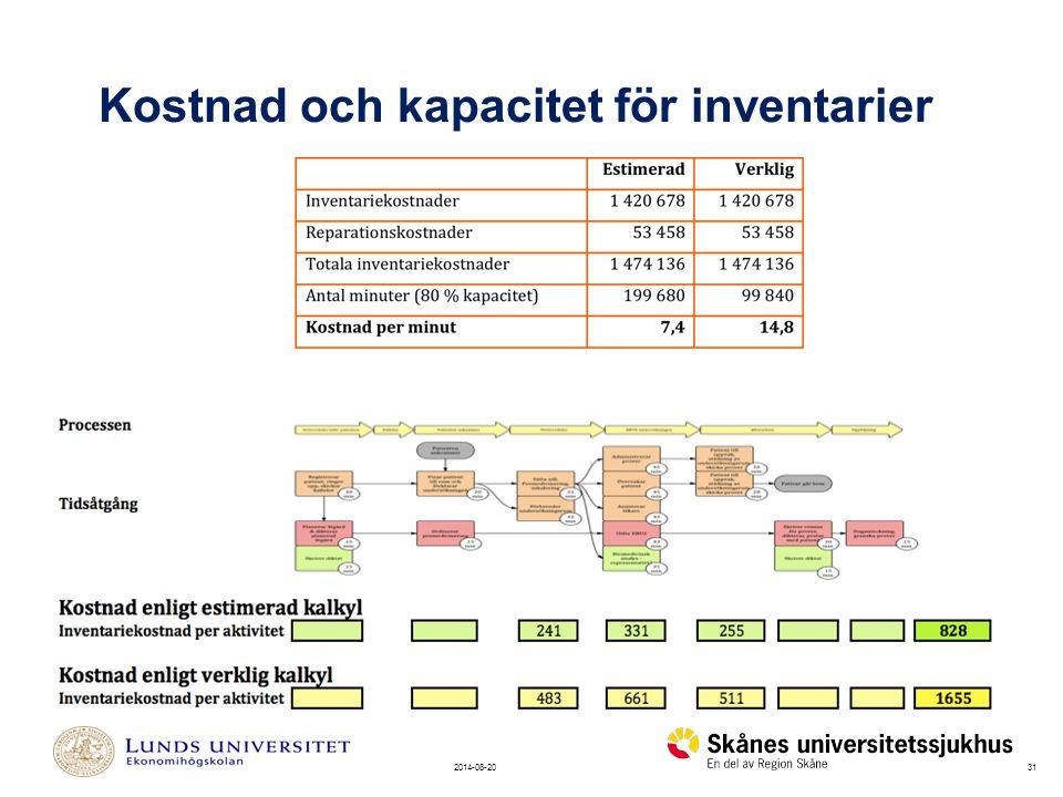 Kostnad och kapacitet för inventarier