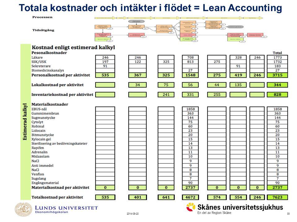 Totala kostnader och intäkter i flödet = Lean Accounting