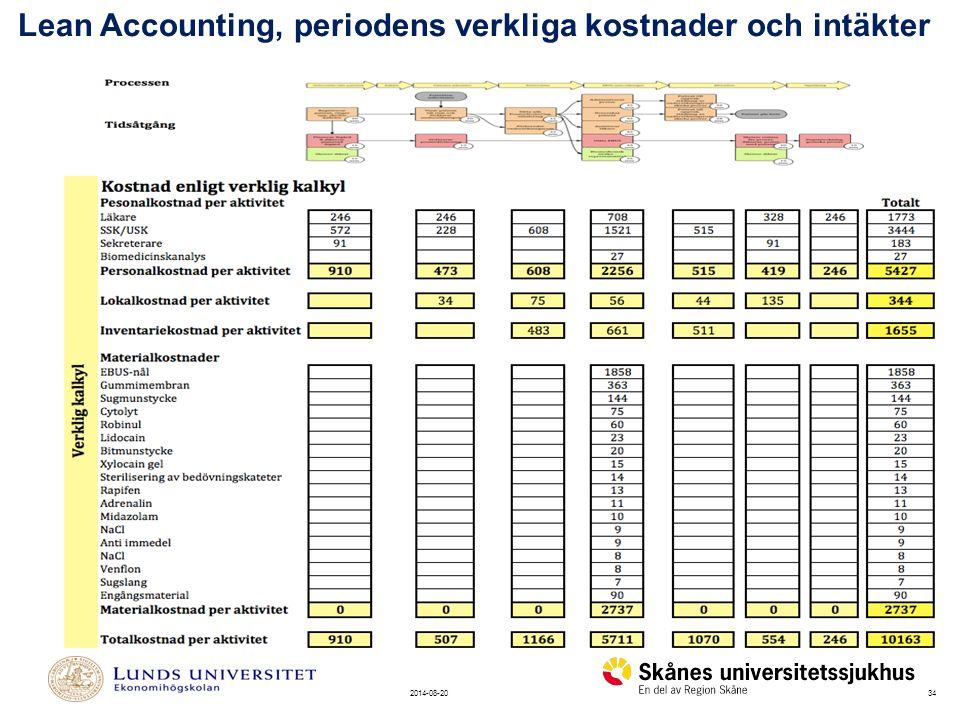 Lean Accounting, periodens verkliga kostnader och intäkter