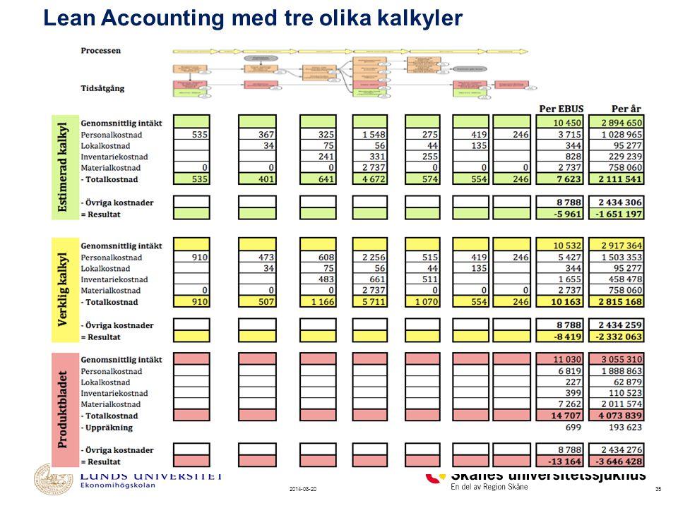 Lean Accounting med tre olika kalkyler