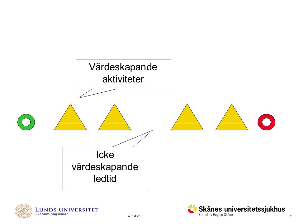 Värdeskapande aktiviteter Icke värdeskapande ledtid