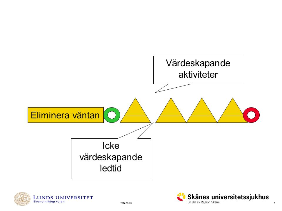 Värdeskapande aktiviteter Eliminera väntan Icke värdeskapande ledtid